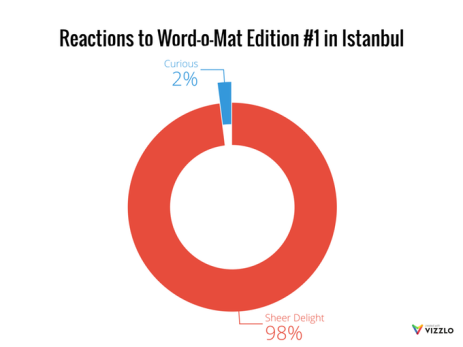 word-o-mat-10